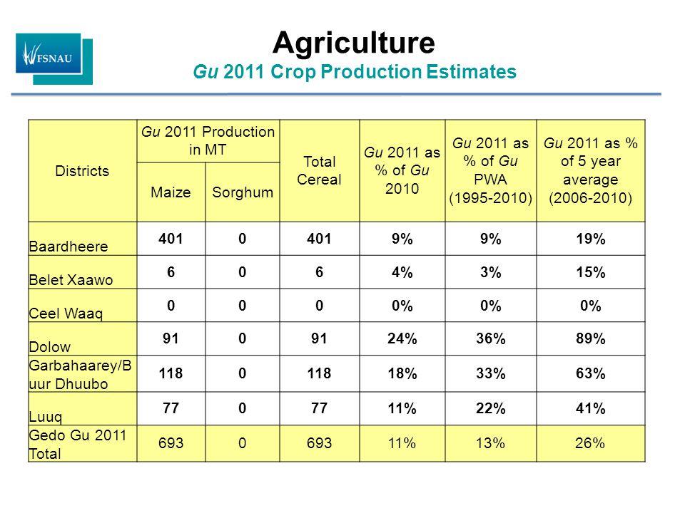 Agriculture Gu 2011 Crop Production Estimates Districts Gu 2011 Production in MT Total Cereal Gu 2011 as % of Gu 2010 Gu 2011 as % of Gu PWA (1995-201