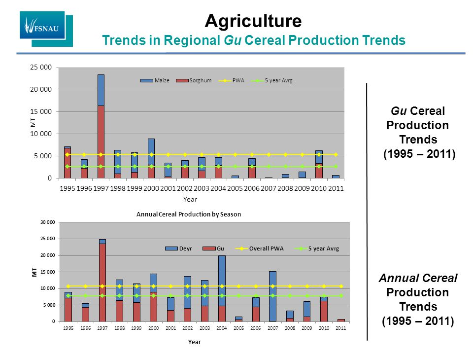 Agriculture Trends in Regional Gu Cereal Production Trends Gu Cereal Production Trends (1995 – 2011) Annual Cereal Production Trends (1995 – 2011)