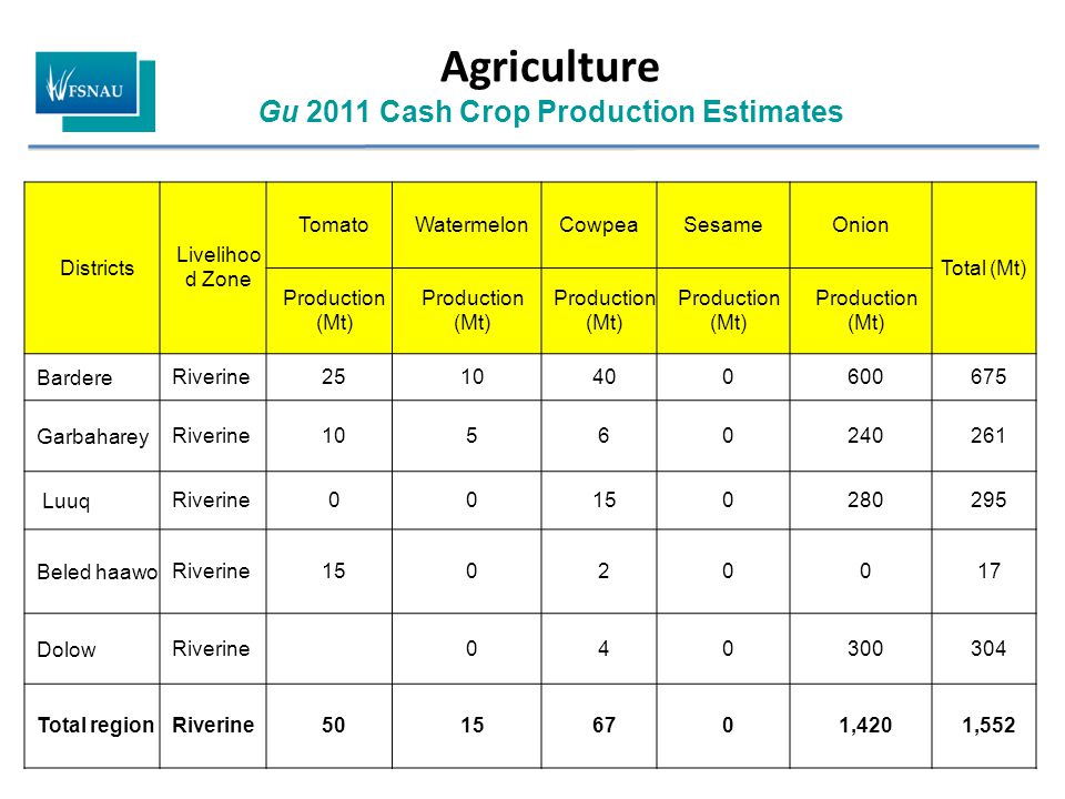 Agriculture Gu 2011 Cash Crop Production Estimates Districts Livelihoo d Zone TomatoWatermelonCowpeaSesameOnion Total (Mt) Production (Mt) BardereRive
