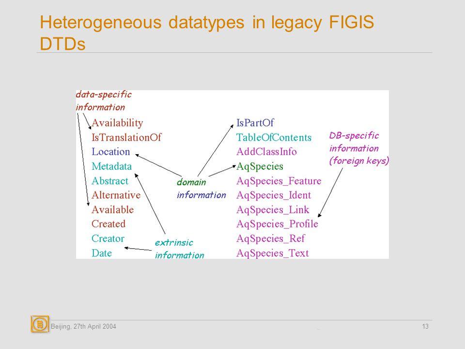 Beijing, 27th April 200413 Heterogeneous datatypes in legacy FIGIS DTDs