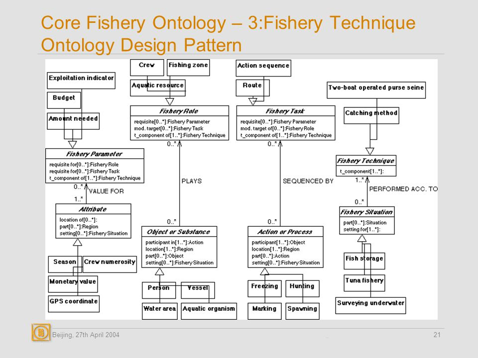 Beijing, 27th April 200421 Core Fishery Ontology – 3:Fishery Technique Ontology Design Pattern