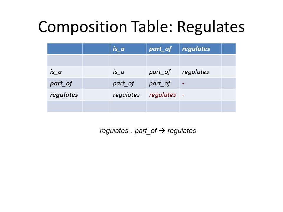 is_apart_ofregulates is_a part_ofregulates part_of - regulates - Composition Table: Regulates regulates.