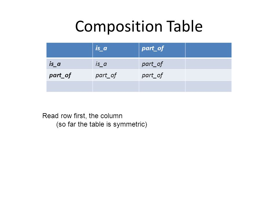 is_apart_of is_a part_of Read row first, the column (so far the table is symmetric) Composition Table