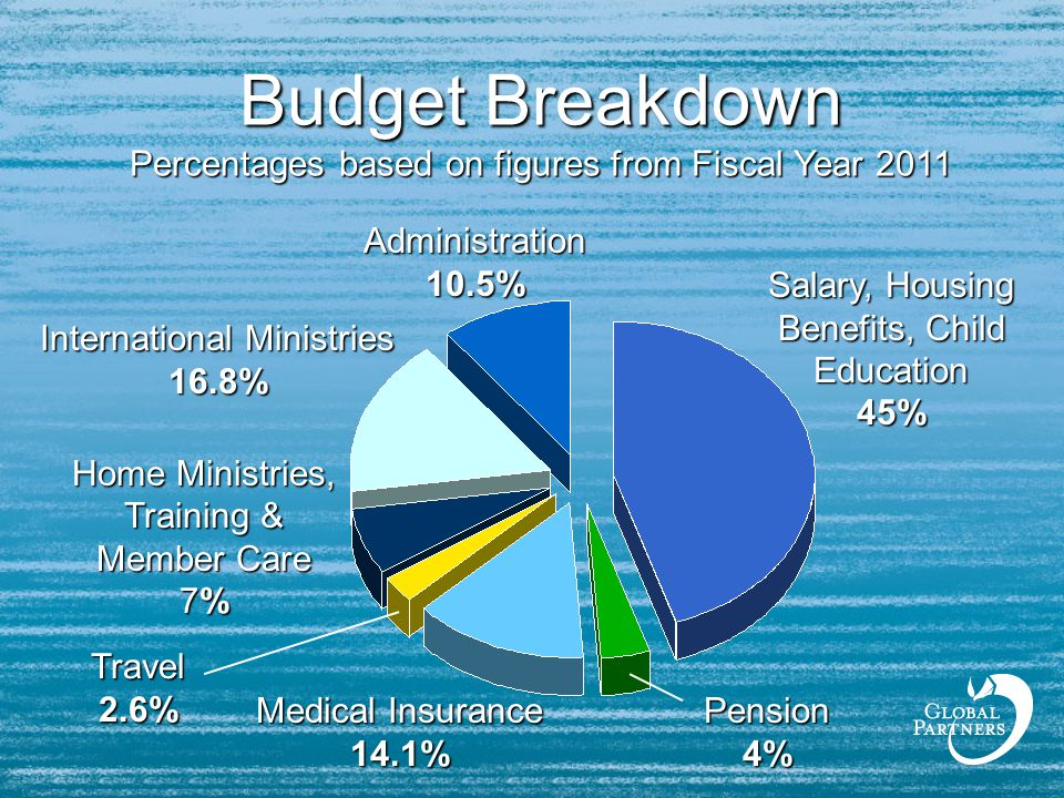Budget Breakdown Percentages based on figures from Fiscal Year 2011 Salary, Housing Benefits, Child Education 45% Medical Insurance 14.1% Travel 2.6% Home Ministries, Training & Member Care 7% International Ministries 16.8% Administration 10.5% Pension 4%