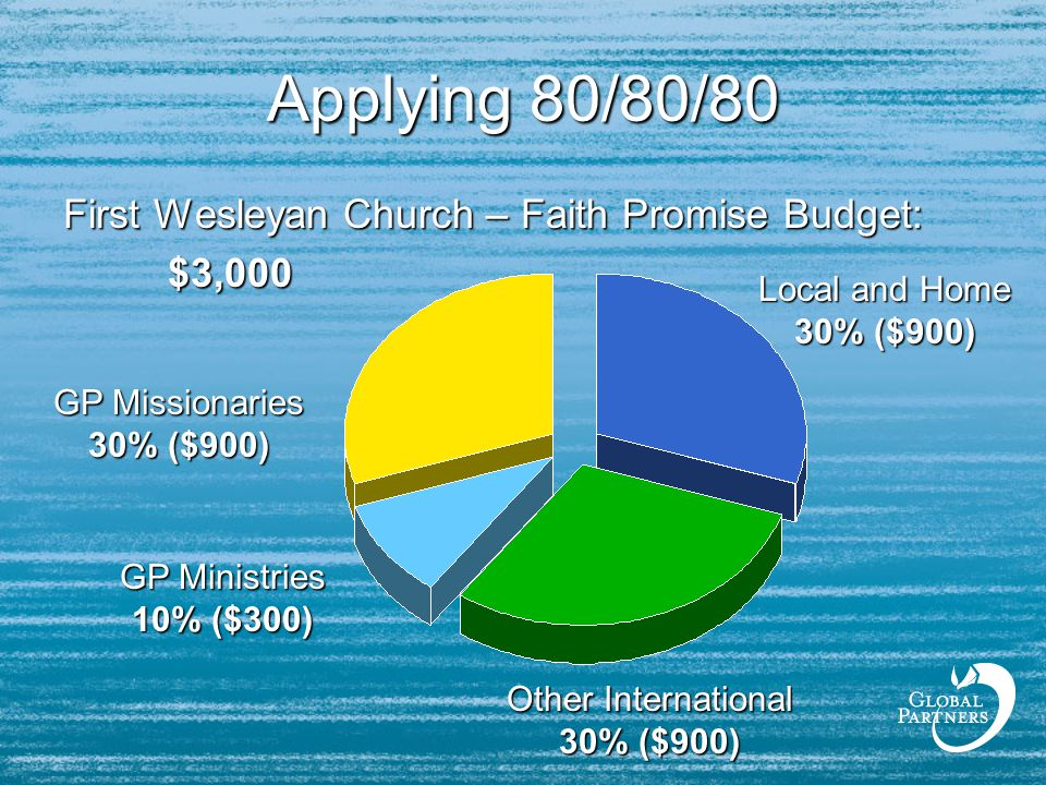 Applying 80/80/80 First Wesleyan Church – Faith Promise Budget: $3,000 GP Missionaries 30% ($900) Local and Home 30% ($900) Other International 30% ($