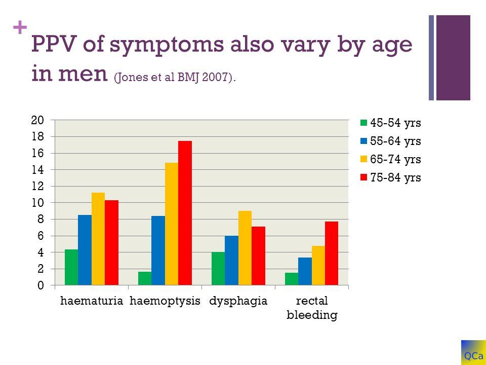+ PPV of symptoms also vary by age in men (Jones et al BMJ 2007).