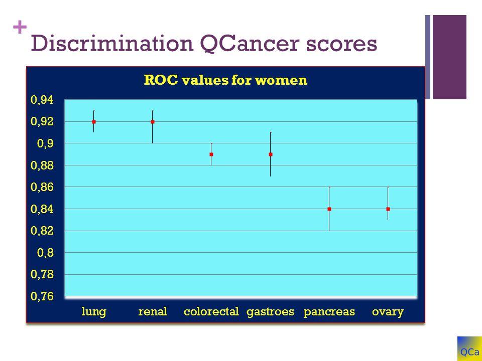 + Discrimination QCancer scores