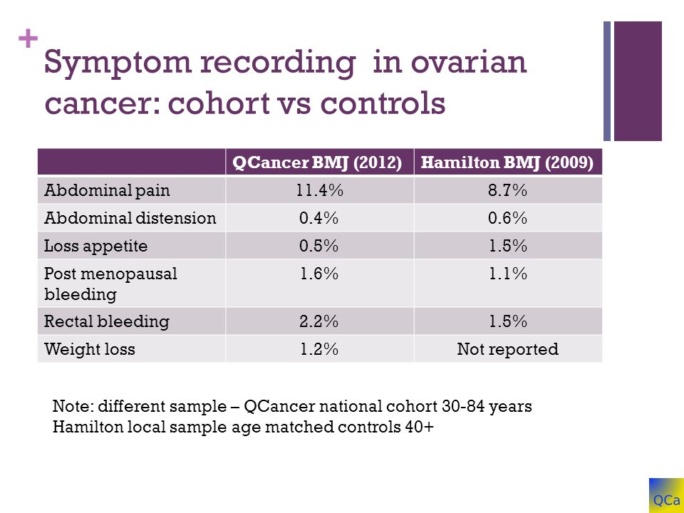 + Symptom recording in ovarian cancer: cohort vs controls QCancer BMJ (2012)Hamilton BMJ (2009) Abdominal pain11.4%8.7% Abdominal distension0.4%0.6% Loss appetite0.5%1.5% Post menopausal bleeding 1.6%1.1% Rectal bleeding2.2%1.5% Weight loss1.2%Not reported Note: different sample – QCancer national cohort 30-84 years Hamilton local sample age matched controls 40+