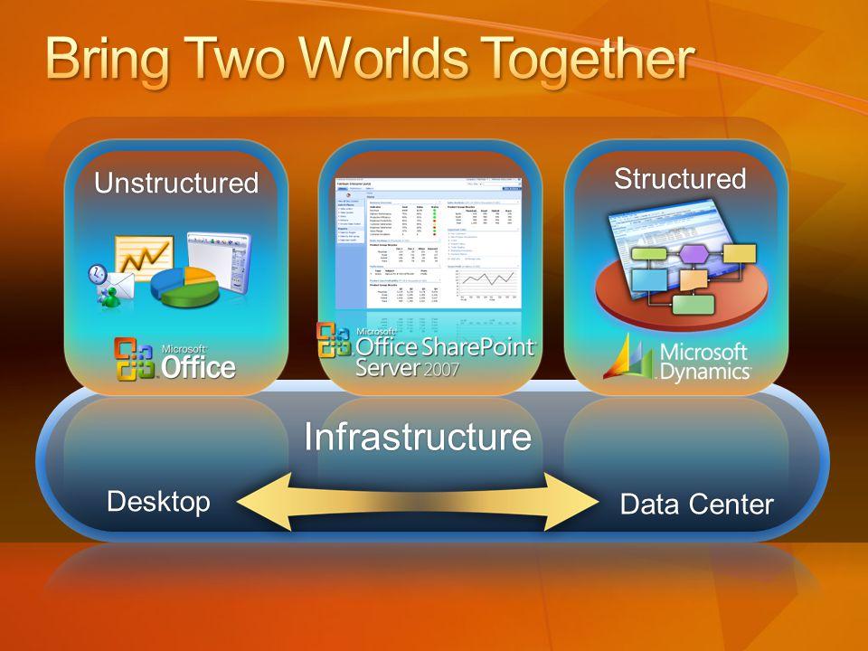 Unstructured Structured Infrastructure Desktop Data CenterData Center