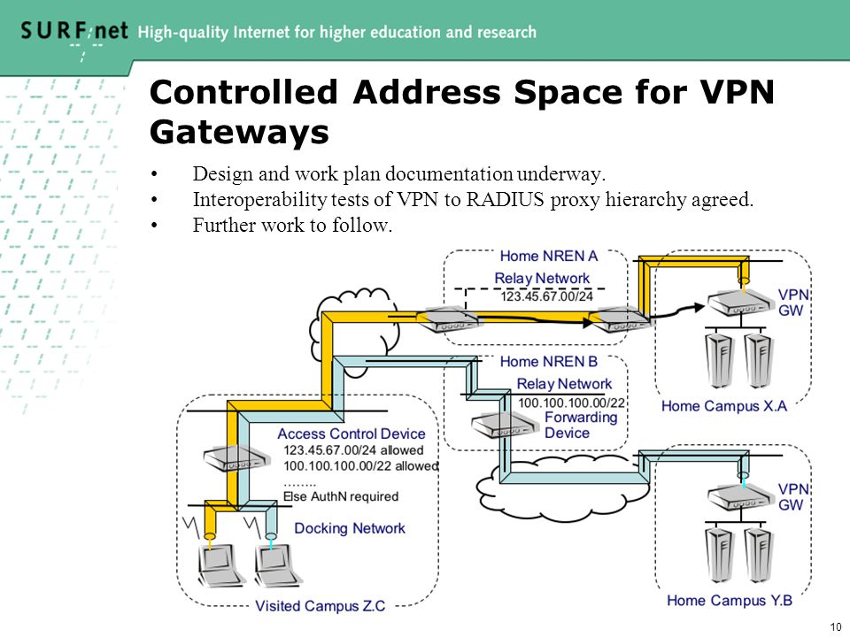 10 Controlled Address Space for VPN Gateways Design and work plan documentation underway.