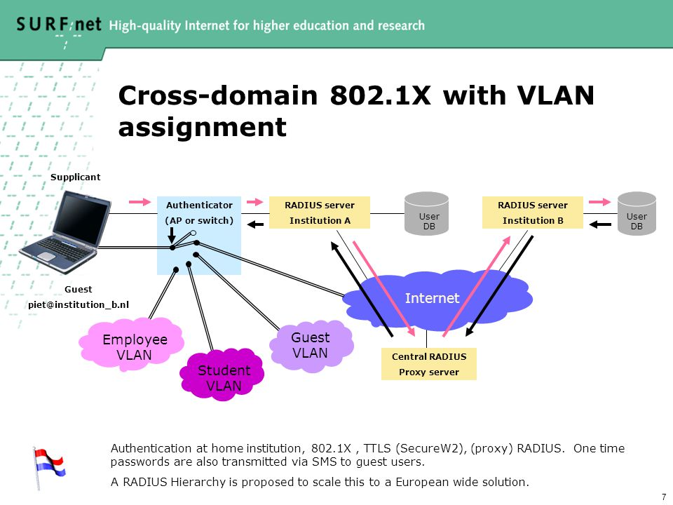 7 Cross-domain 802.1X with VLAN assignment RADIUS server Institution B RADIUS server Institution A Internet Central RADIUS Proxy server Authenticator (AP or switch) User DB Supplicant Guest piet@institution_b.nl Student VLAN Guest VLAN Employee VLAN Authentication at home institution, 802.1X, TTLS (SecureW2), (proxy) RADIUS.