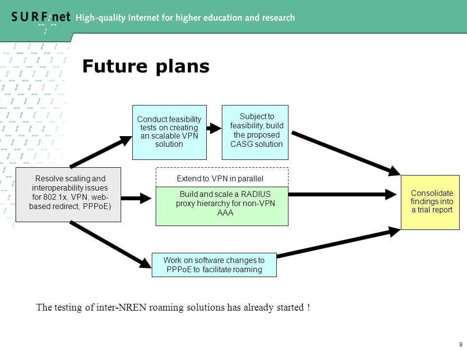 9 Future plans Resolve scaling and interoperability issues for 802.1x, VPN, web- based redirect, PPPoE) Consolidate findings into a trial report Build and scale a RADIUS proxy hierarchy for non-VPN AAA Conduct feasibility tests on creating an scalable VPN solution Subject to feasibility, build the proposed CASG solution Extend to VPN in parallel Work on software changes to PPPoE to facilitate roaming The testing of inter-NREN roaming solutions has already started !