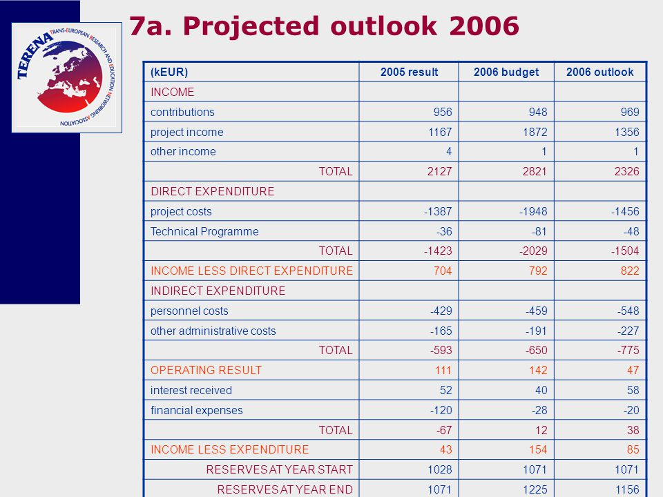 7a. Projected outlook 2006 (kEUR)2005 result2006 budget2006 outlook INCOME contributions956948969 project income116718721356 other income411 TOTAL 212