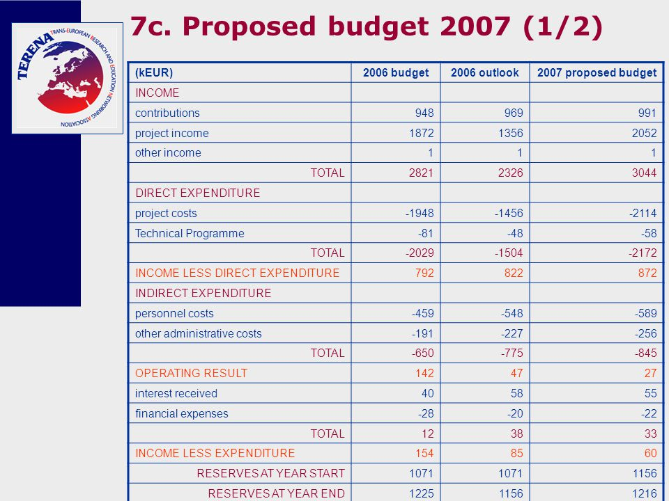 7c. Proposed budget 2007 (1/2) (kEUR) 2006 budget2006 outlook2007 proposed budget INCOME contributions948969991 project income 187213562052 other inco