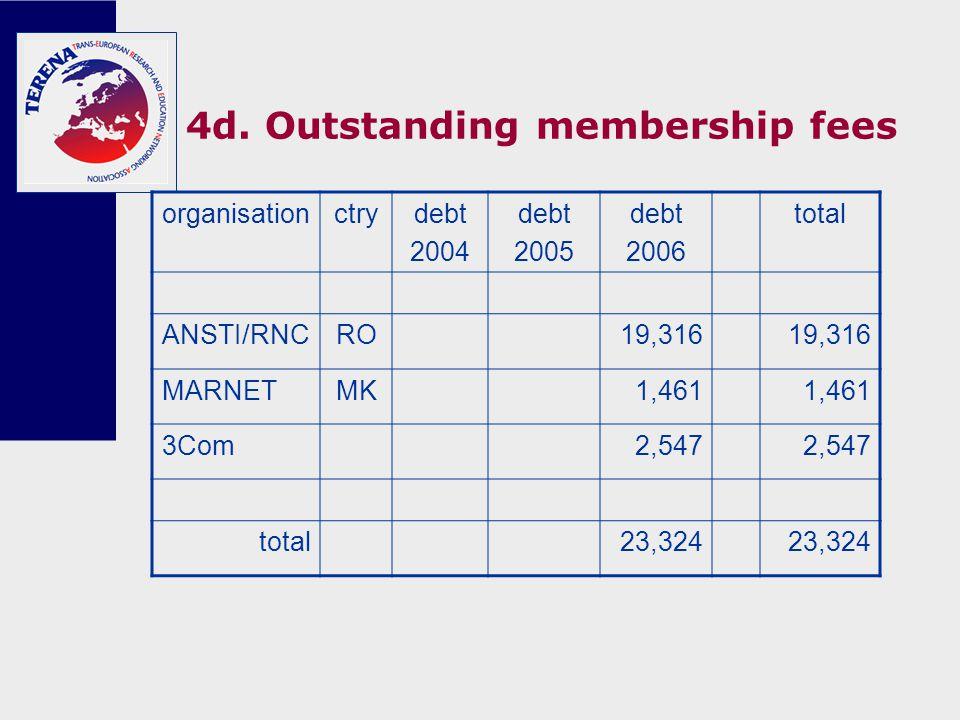 4d. Outstanding membership fees organisationctrydebt 2004 debt 2005 debt 2006 total ANSTI/RNCRO19,316 MARNETMK1,461 3Com2,547 total23,324