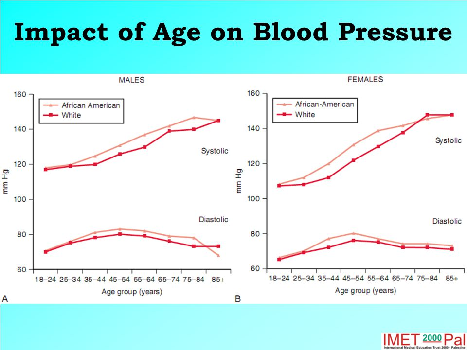 Impact of Age on Blood Pressure