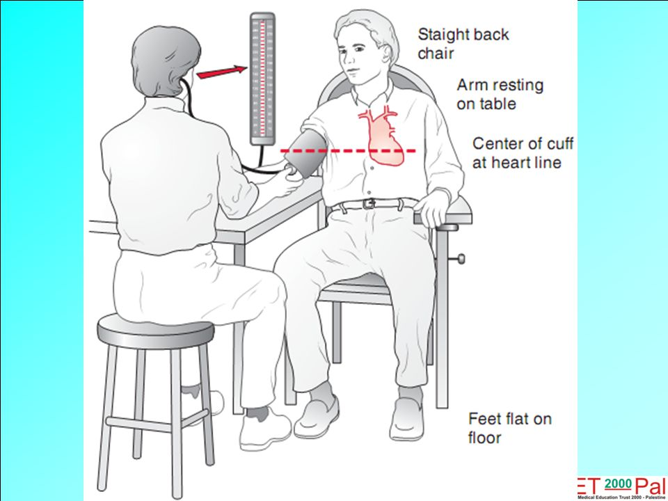 Get 2 readings from both arms at first visit with five minutes apart.