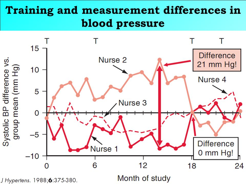 Training and measurement differences in blood pressure