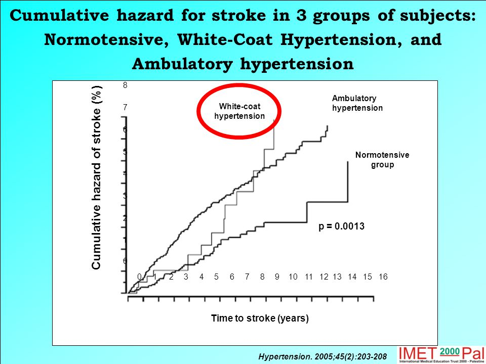 Cumulative hazard for stroke in 3 groups of subjects: Normotensive, White-Coat Hypertension, and Ambulatory hypertension Hypertension.