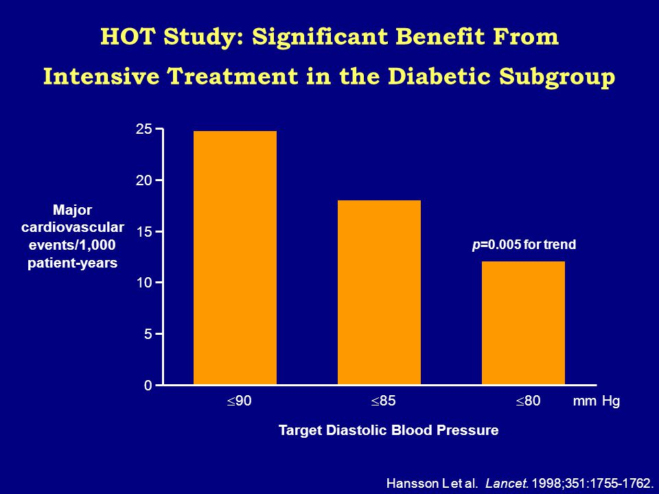 HOT Study: Significant Benefit From Intensive Treatment in the Diabetic Subgroup Hansson L et al.