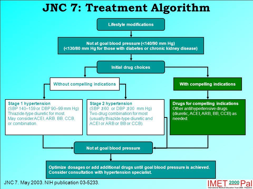 JNC 7: Treatment Algorithm JNC 7. May 2003. NIH publication 03-5233.