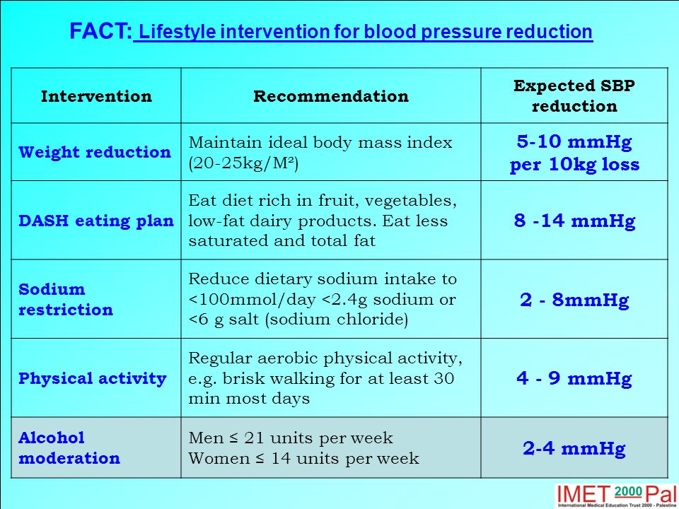 FACT: Lifestyle intervention for blood pressure reduction InterventionRecommendation Expected SBP reduction Weight reduction Maintain ideal body mass index (20-25kg/M²) 5-10 mmHg per 10kg loss DASH eating plan Eat diet rich in fruit, vegetables, low-fat dairy products.