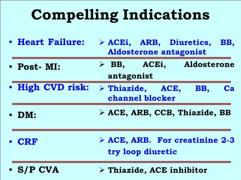Compelling Indications Heart Failure: Post- MI: High CVD risk: DM: CRF S/P CVA  ACEi, ARB, Diuretics, BB, Aldosterone antagonist  BB, ACEi, Aldosterone antagonist  Thiazide, ACE, BB, Ca channel blocker  ACE, ARB, CCB, Thiazide, BB  ACE, ARB.
