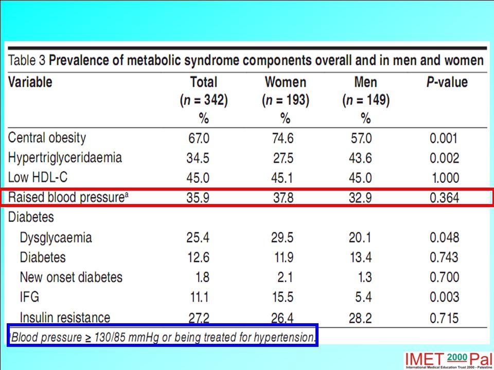 Proportion of deaths attributable to leading risk factors worldwide (2000) Ezzati et al.