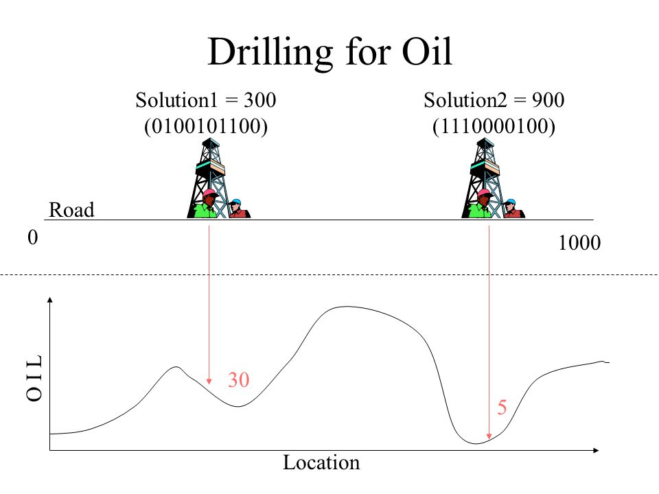 Drilling for Oil 0 1000 Road Solution2 = 900 (1110000100) Solution1 = 300 (0100101100) O I L Location 30 5