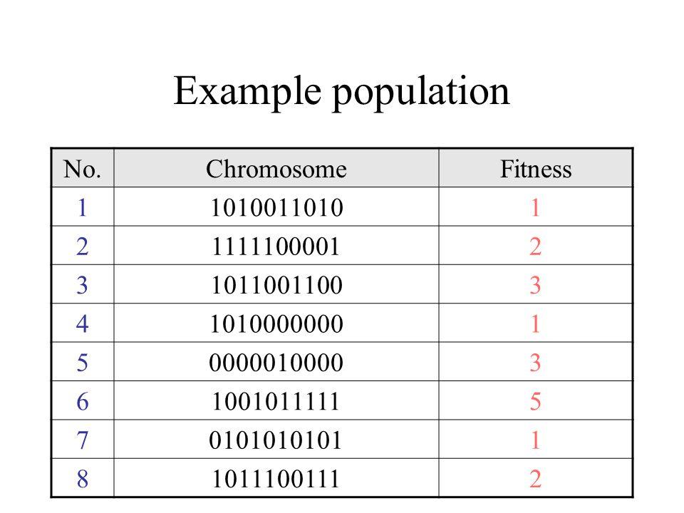 Example population No.ChromosomeFitness 110100110101 211111000012 310110011003 410100000001 500000100003 610010111115 701010101011 810111001112
