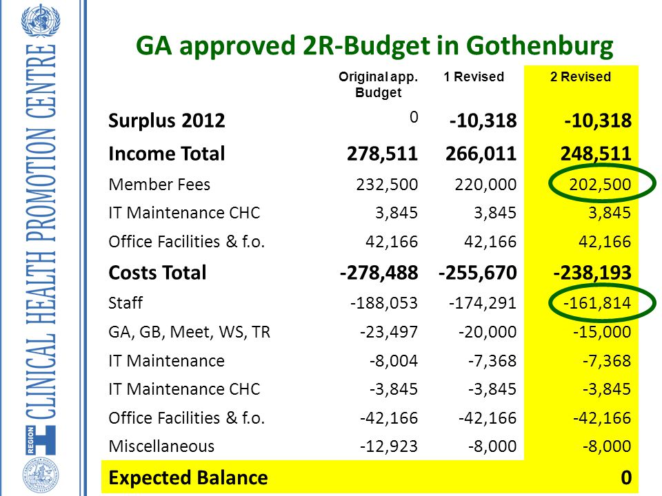 GA approved 2R-Budget in Gothenburg Original app. Budget 1 Revised2 Revised Surplus 2012 0 -10,318 Income Total278,511266,011248,511 Member Fees232,50