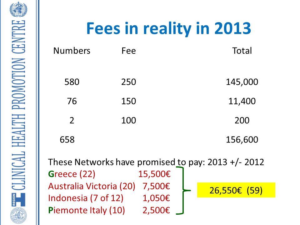 Fees in reality in 2013 NumbersFeeTotal 580250145,000 7615011,400 2100200 658156,600 These Networks have promised to pay: 2013 +/- 2012 Greece (22)15,