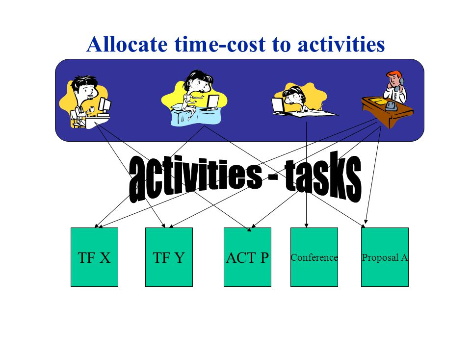 Allocate time-cost to activities TF XTF YACT P Proposal AConference