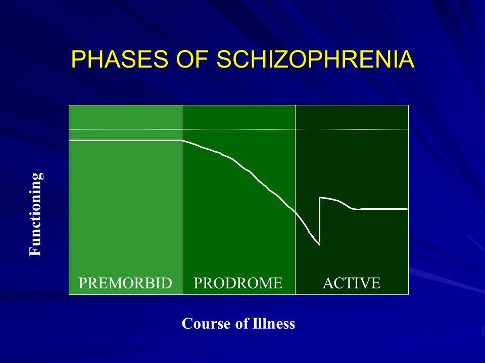 PHASES OF SCHIZOPHRENIA PREMORBIDPRODROMEACTIVE Functioning Course of Illness