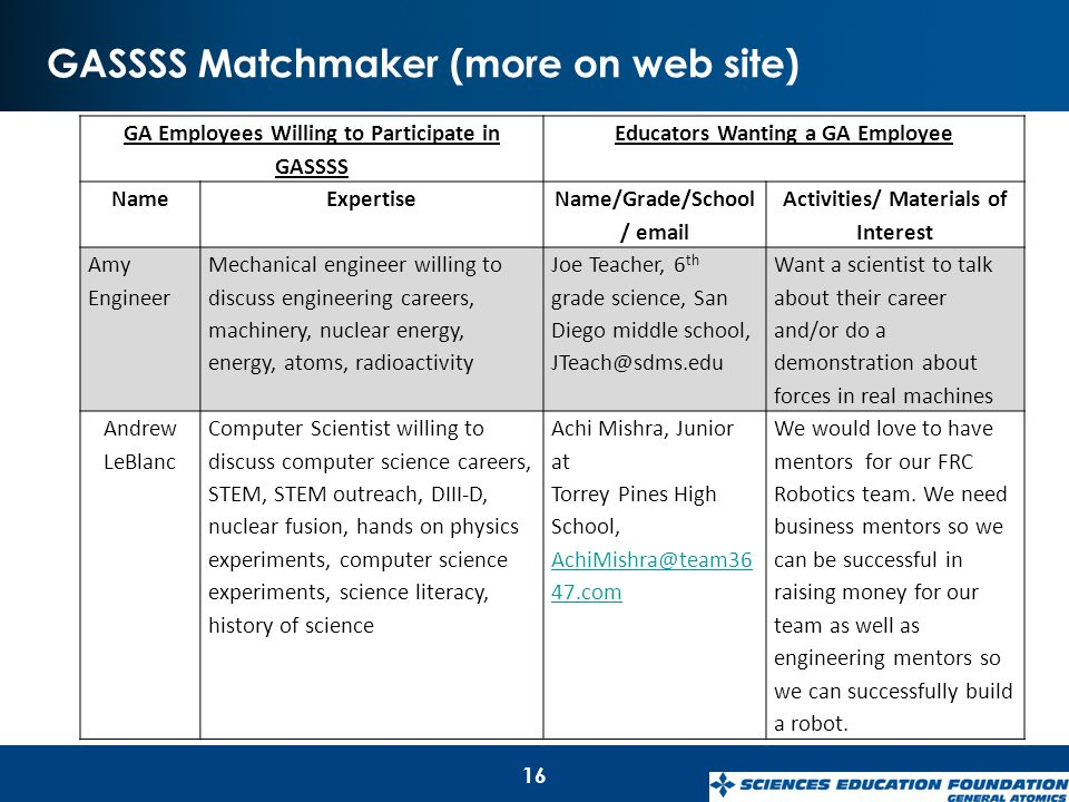GASSSS Matchmaker (more on web site) 16 GA Employees Willing to Participate in GASSSS Educators Wanting a GA Employee NameExpertise Name/Grade/School