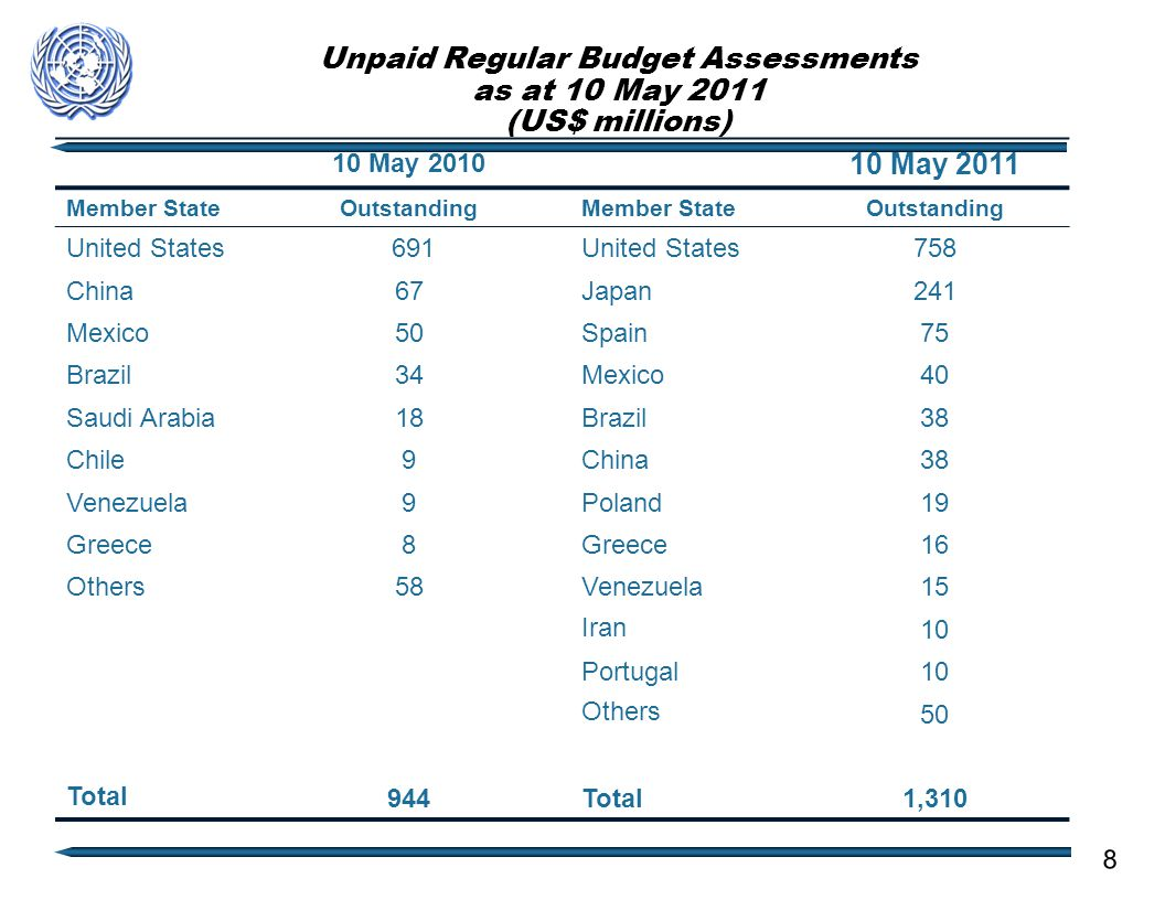 Unpaid Regular Budget Assessments as at 10 May 2011 (US$ millions) 10 May 2010 10 May 2011 Member StateOutstandingMember StateOutstanding United States 691United States758 China67Japan241 Mexico50Spain75 Brazil34Mexico40 Saudi Arabia18Brazil38 Chile9China38 Venezuela9Poland19 Greece8 16 Others58Venezuela15 Iran 10 Portugal10 Others 50 Total 944Total1,310 8