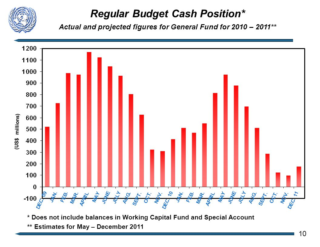 Regular Budget Cash Position* Actual and projected figures for General Fund for 2010 – 2011** (US$ millions) 10 * Does not include balances in Working Capital Fund and Special Account ** Estimates for May – December 2011