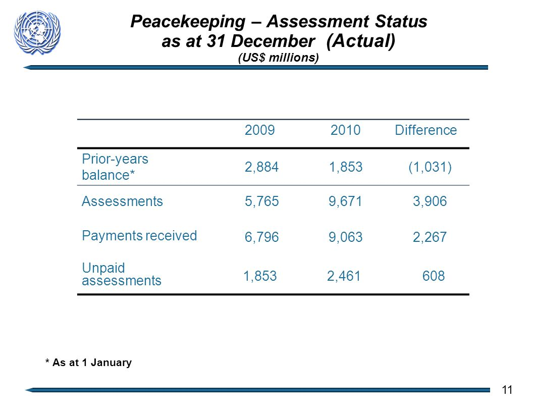Peacekeeping – Assessment Status as at 31 December (Actual) (US$ millions) 2009 2010Difference Prior-years balance* 2,884 1,853 (1,031) Assessments 5,765 9,671 3,906 Payments received 6,796 9,063 2,267 Unpaid assessments 1,853 2,461 608 11 * As at 1 January