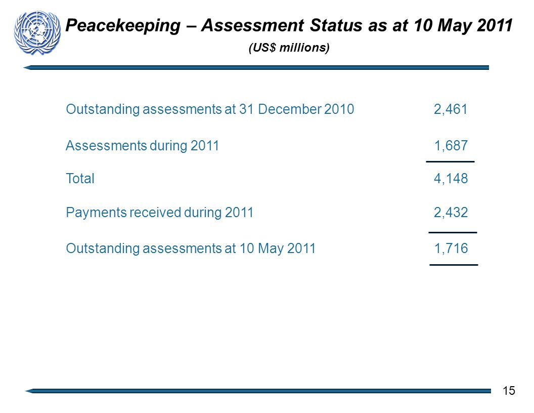 Outstanding assessments at 31 December 20102,461 Assessments during 20111,687 Total4,148 Payments received during 20112,432 Outstanding assessments at 10 May 20111,716 15 Peacekeeping – Assessment Status as at 10 May 2011 (US$ millions)