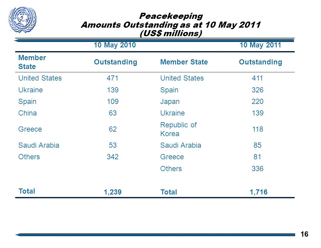 Peacekeeping Amounts Outstanding as at 10 May 2011 (US$ millions) 10 May 2010 10 May 2011 Member State OutstandingMember State Outstanding United States471United States411 Ukraine139Spain326 Spain109Japan220 China63Ukraine139 Greece62 Republic of Korea 118 Saudi Arabia53Saudi Arabia85 Others342Greece81 Others336 Total 1,239Total 1,716 16