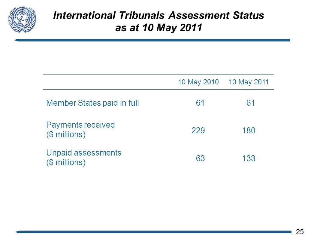 International Tribunals Assessment Status as at 10 May 2011 10 May 201010 May 2011 Member States paid in full 61 Payments received ($ millions) 229180 Unpaid assessments ($ millions) 63133 25