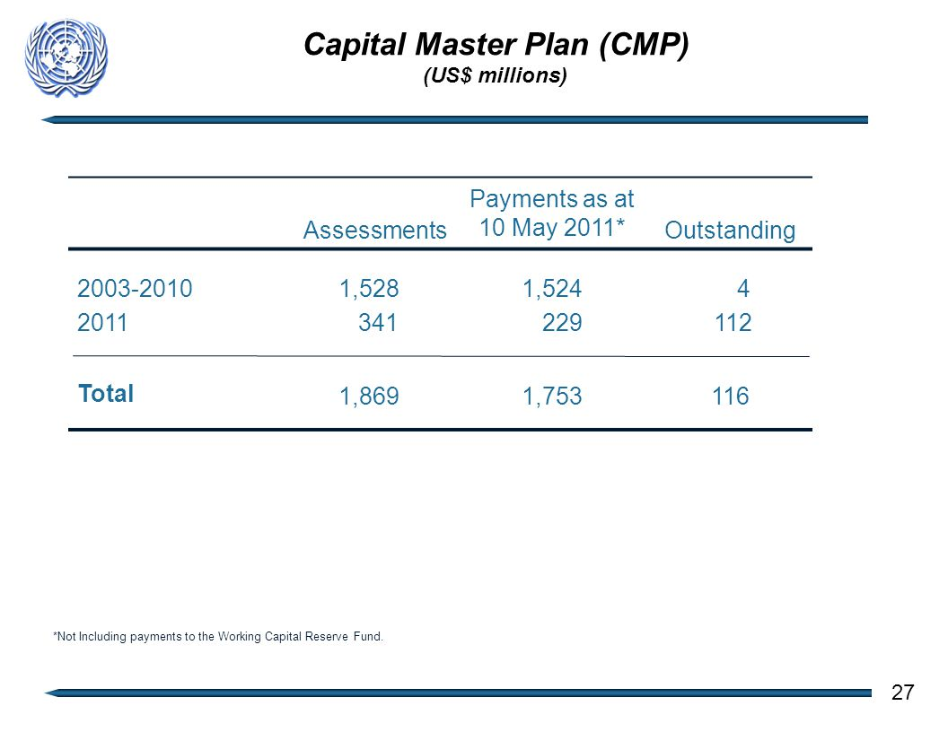 Capital Master Plan (CMP) (US$ millions) Assessments Payments as at 10 May 2011* Outstanding 2003-2010 2011 1,528 341 1,524 229 4 112 Total 1,8691,753116 27 *Not Including payments to the Working Capital Reserve Fund.