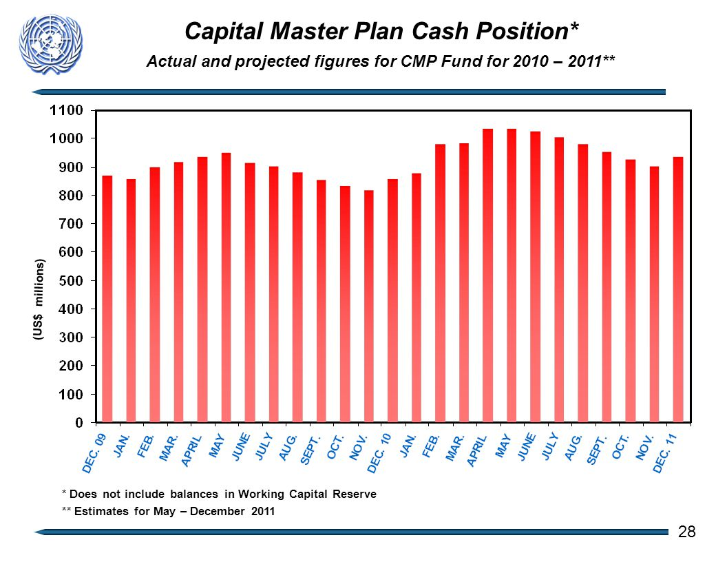 Capital Master Plan Cash Position* Actual and projected figures for CMP Fund for 2010 – 2011** (US$ millions) 28 * Does not include balances in Working Capital Reserve ** Estimates for May – December 2011