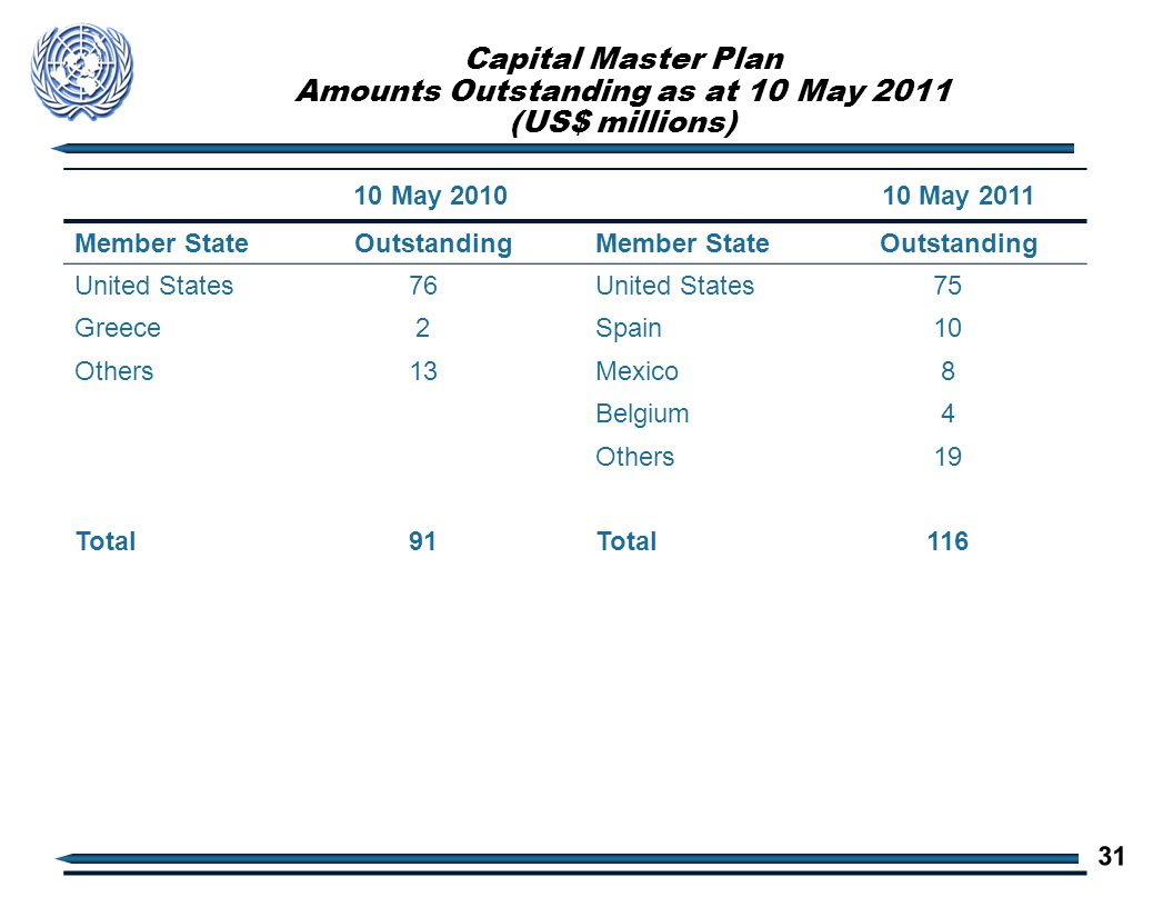 Capital Master Plan Amounts Outstanding as at 10 May 2011 (US$ millions) 10 May 2010 10 May 2011 Member State OutstandingMember State Outstanding United States76United States75 Greece2Spain10 Others13Mexico8 Belgium4 Others19 Total91Total116 31