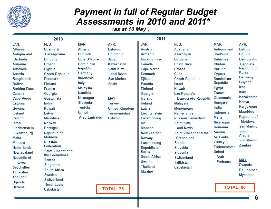 Payment in full of Regular Budget Assessments in 2010 and 2011* (as at 10 May ) 2010 2011 TOTAL: 86 TOTAL: 75 6 JAN.