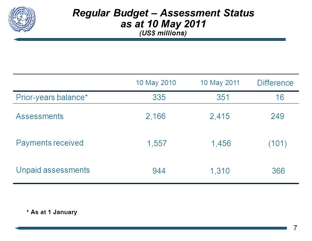 Regular Budget – Assessment Status as at 10 May 2011 (US$ millions) 10 May 201010 May 2011 Difference Prior-years balance* 335 351 16 Assessments2,1662,415 249 Payments received 1,557 1,456 (101) Unpaid assessments 9441,310 366 7 * As at 1 January