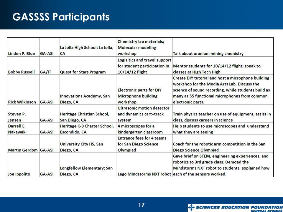 GASSSS Participants 17