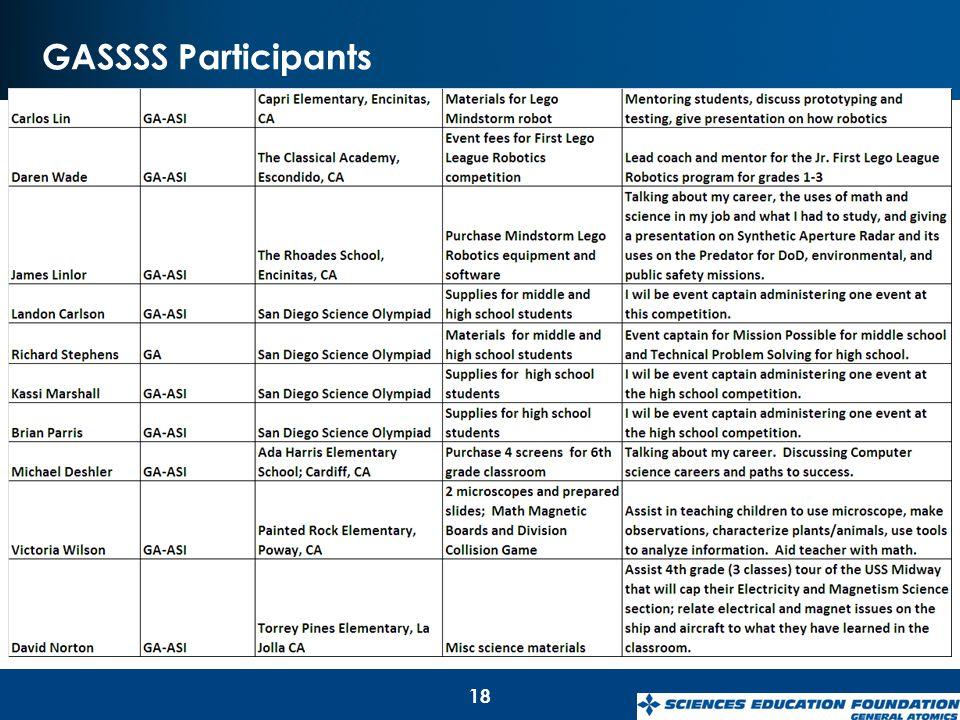 GASSSS Participants 18