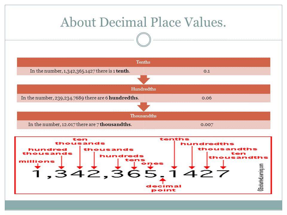About Decimal Place Values.