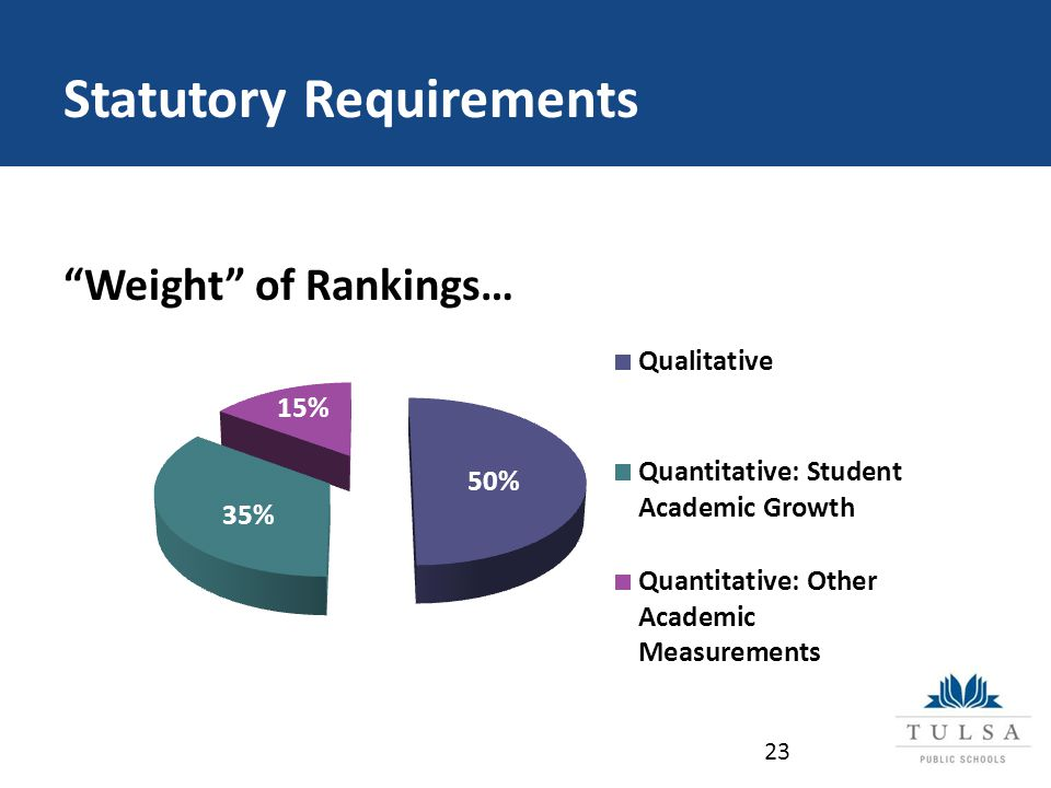 Statutory Requirements Weight of Rankings… 23